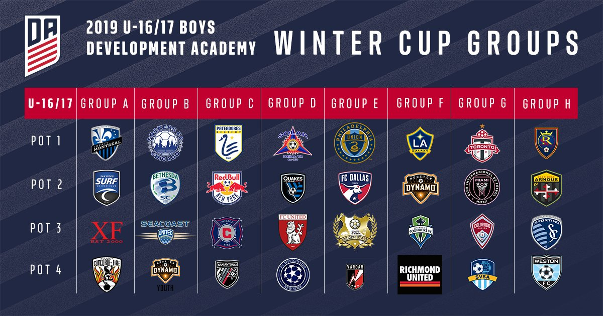 Richmond United U17s Qualify for Winter Cup